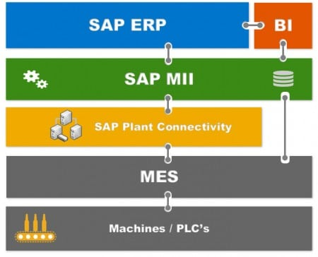 SAP MII as Integration platform
