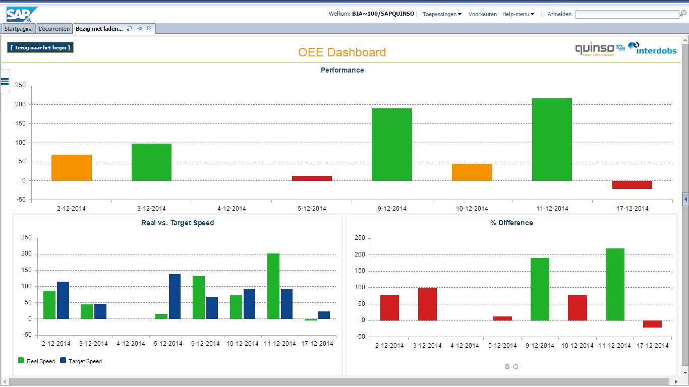 Sap Overall Equipment Effectiveness Oee Quinso